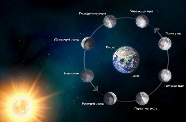 Фазы луны в октябре 2016