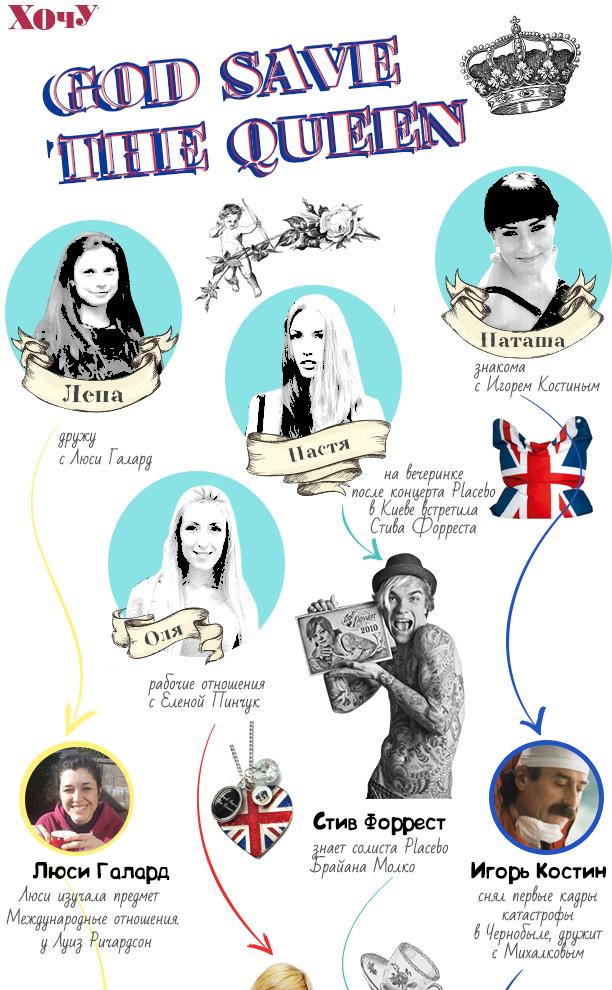 Как поздравить королеву с Днем рождения: опыт редакции ХОЧУ - фото №1