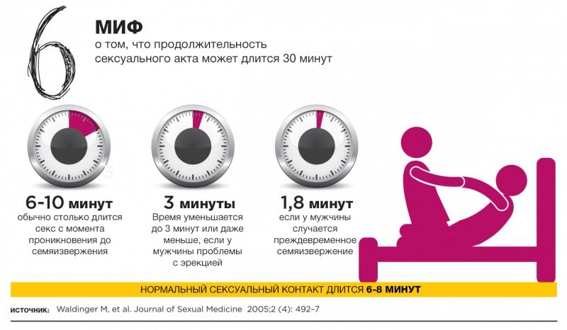 12 мифов о сексе, которые вводят нас в заблуждение: инфографика с удивительными фактами - фото №6