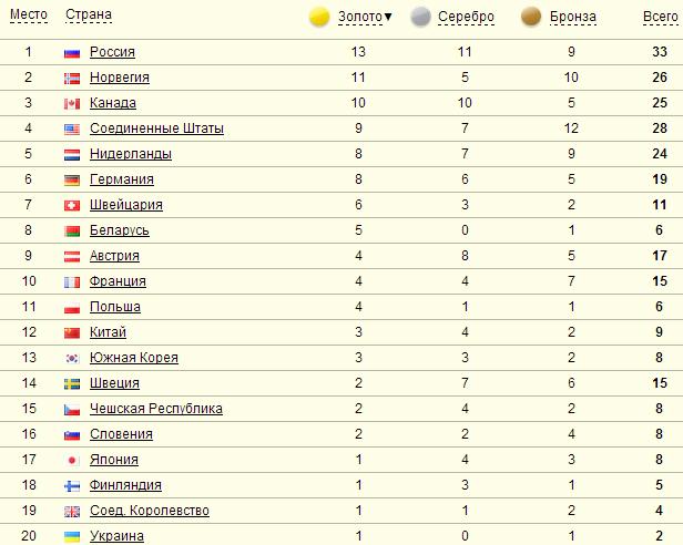 Церемония закрытия Олимпиады 2014 в Сочи: как это было - фото №1