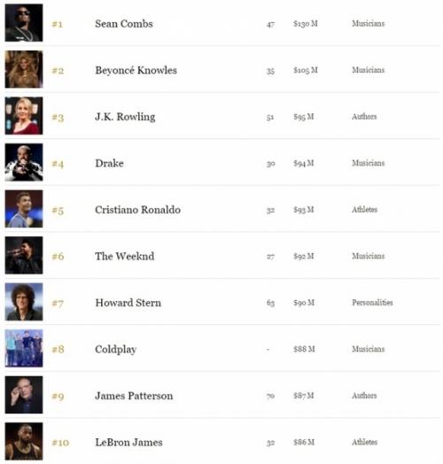 Стали известны имена самых высокооплачиваемых звезд в мире - фото №1