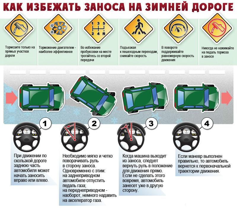 Занос на дороге: как избежать ДТП - фото №1