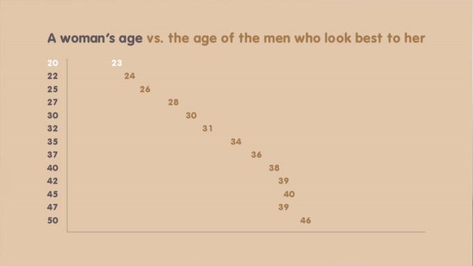 При знакомстве мужчины отдают предпочтение двадцатилетним - фото №2