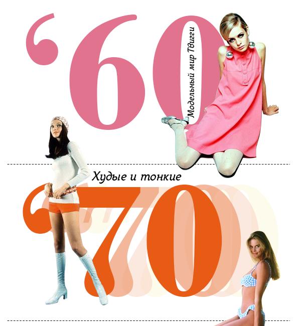 100 лет красоты: как менялись стандарты моды - фото №4