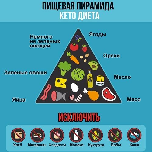 """Система питания """"Кето"""": что нужно знать о популярной диете - фото №1"""