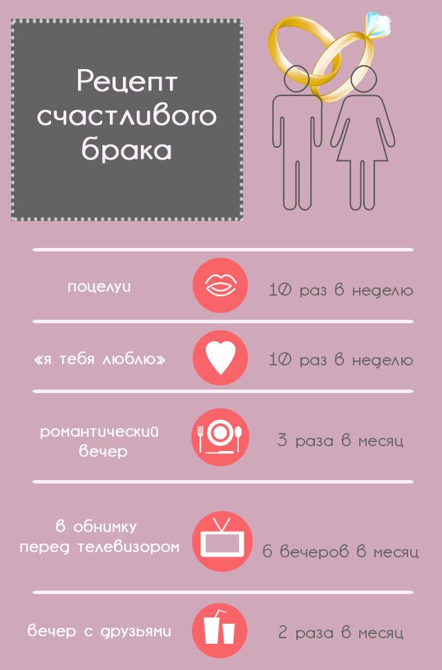 В чем секрет счастливого брака (Инфографика) - фото №1