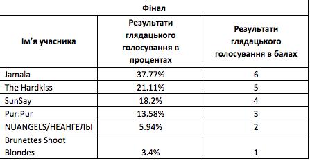 кто поедет на евровидение 2016 от украины