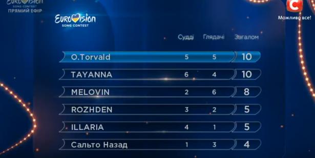 Финал Национального отбора на Евровидение 2017 Украина (ОБНОВЛЯЕТСЯ) - фото №4