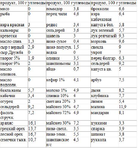 Диета аткинса: фазы, меню и другие отличия от lchf и кето-рациона.