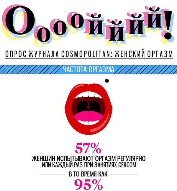 Тайны женского оргазма: опрос показал, как и при каких обстоятельствах приходит оргазм - фото №2