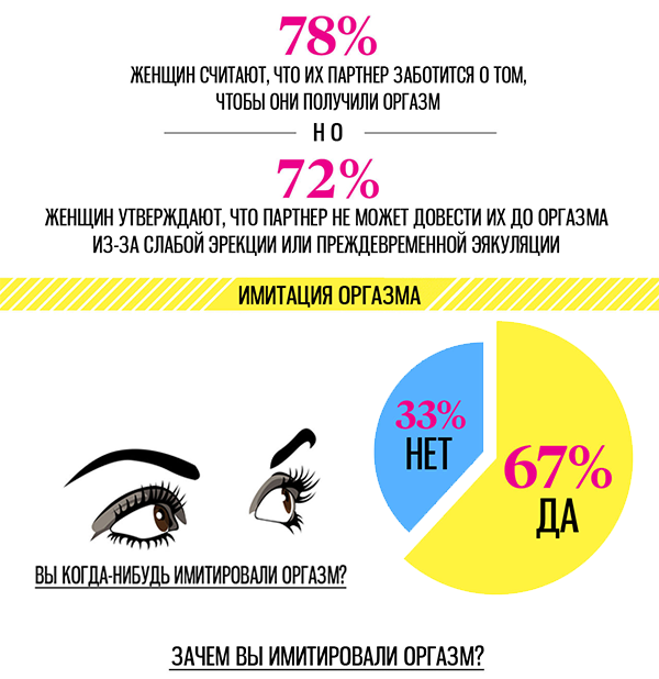 Тайны женского оргазма: опрос показал, как и при каких обстоятельствах приходит оргазм - фото №4
