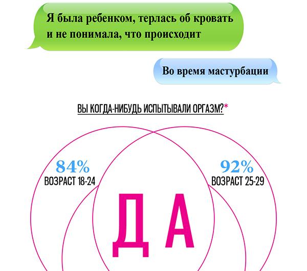 Женский оргазм в процентах