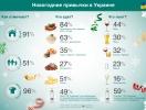 Как празднуют Новый год украинцы, грузины и прибалты